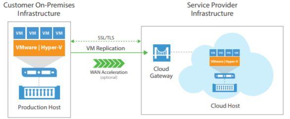 Backup till molnet och katastrofsäkring (DRaaS) som tjänst med Veeam Cloud Connect